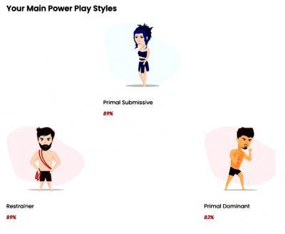 Mi perfil BDSM según un test
