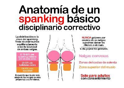 Anatomía del spanking!